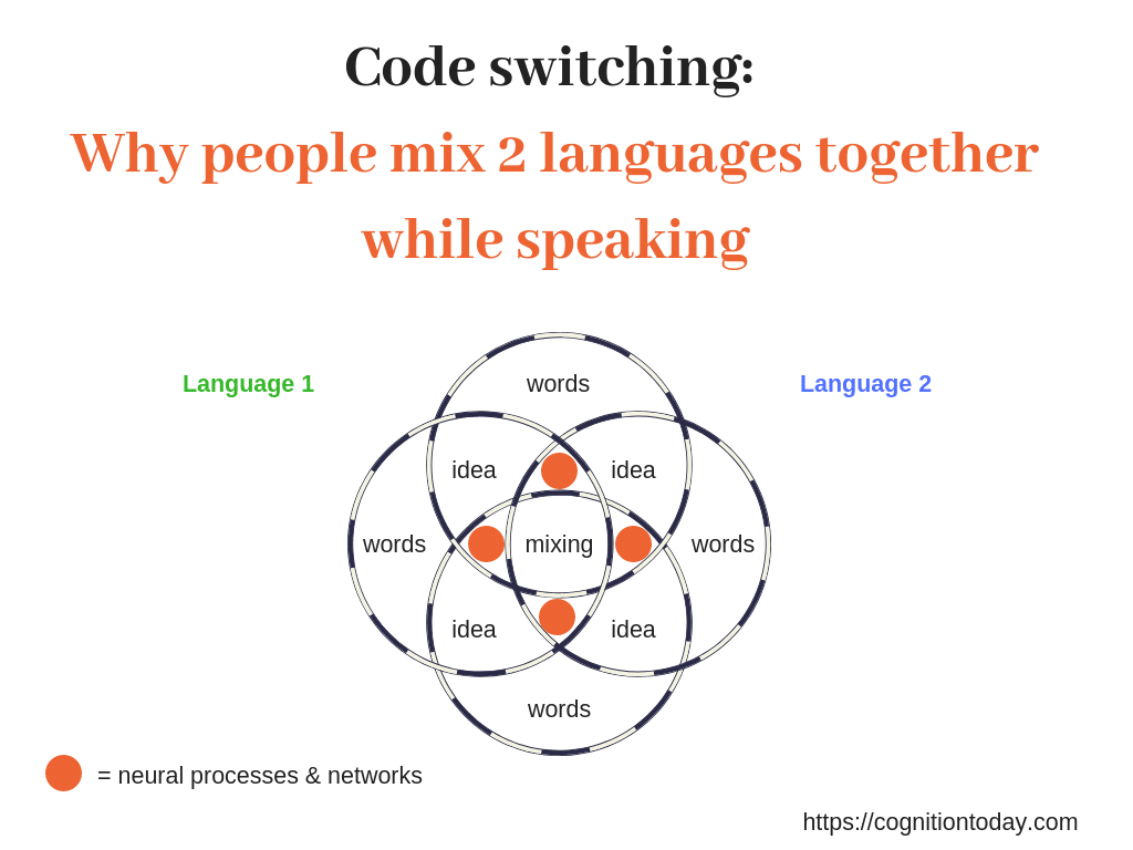 Code switching psycholinguistics - why people mix 2 languages while speaking