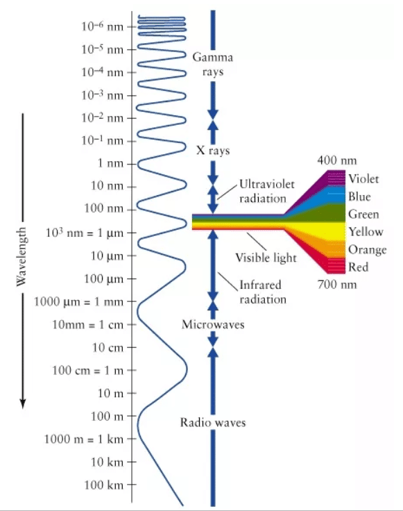 Range of human vision: Visual Psychophysics