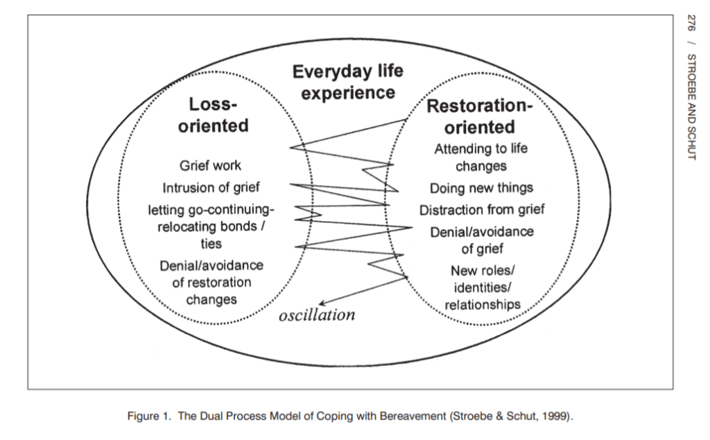 The process of grieving and coping with death