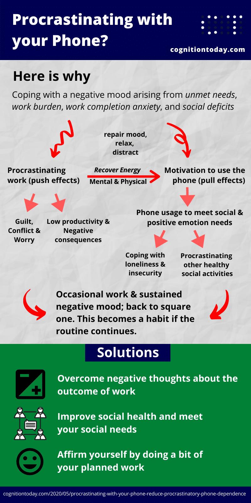 procrastinatory phone use explanation