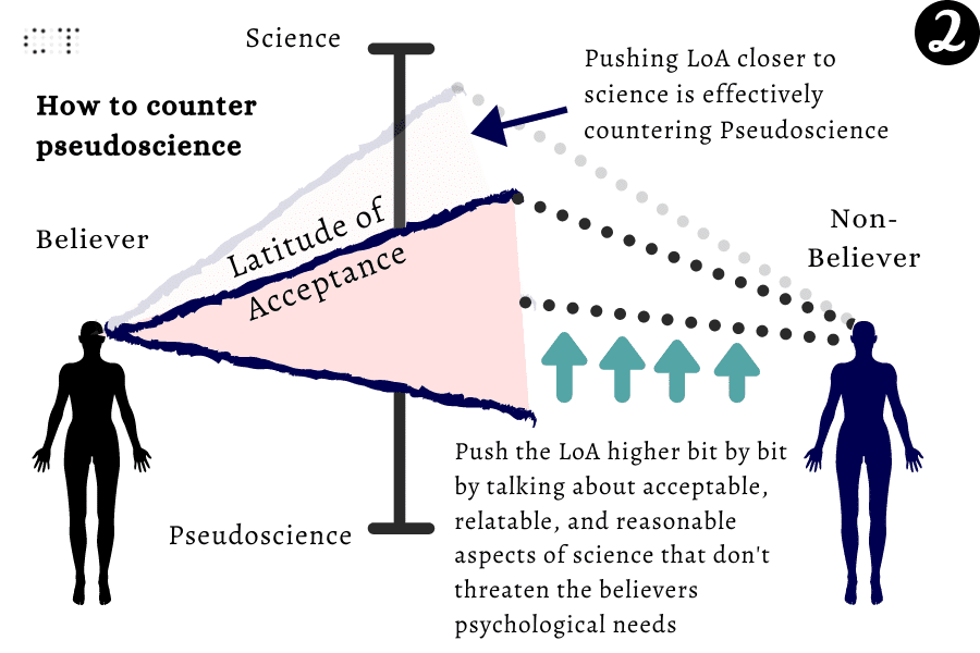 how to counter pseudoscience (step 2)