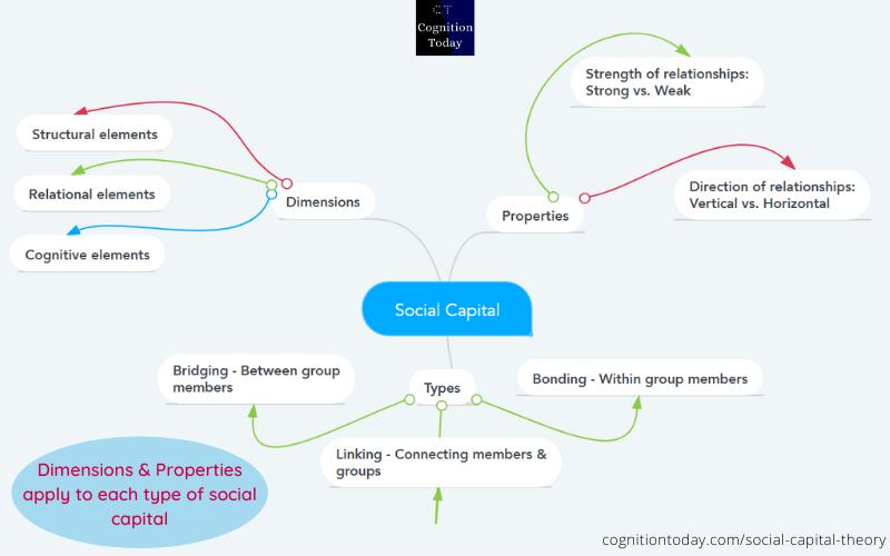 social capital theory psychology